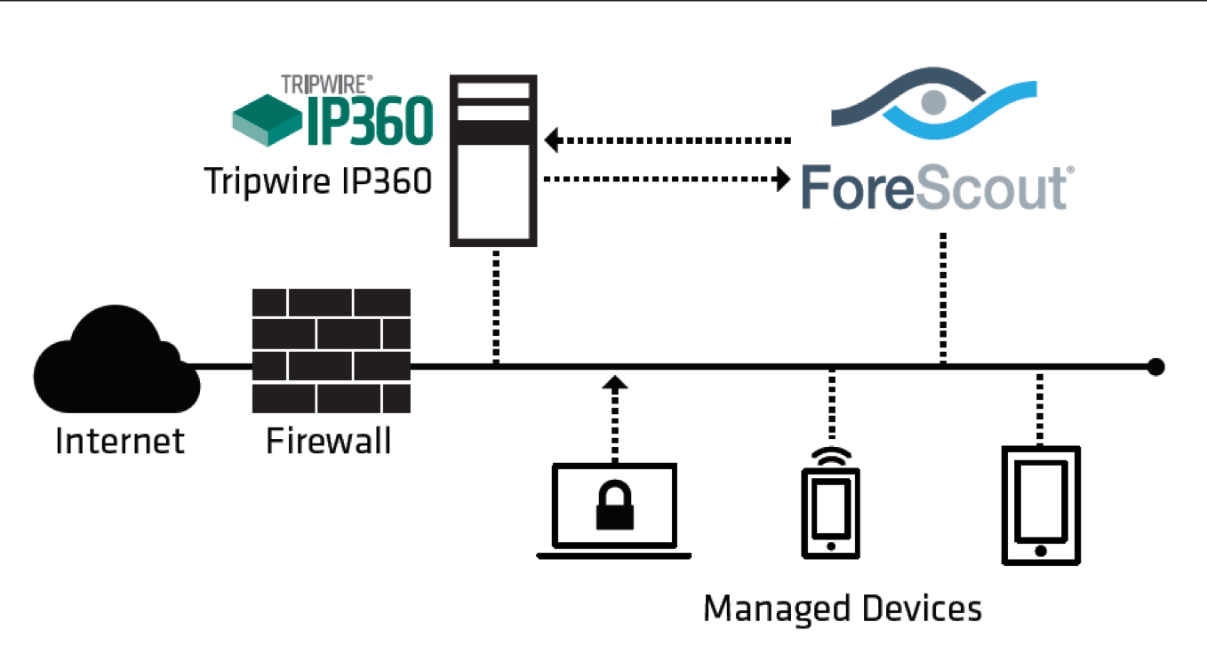 Tripwire IP360 and ForeScout Diagram