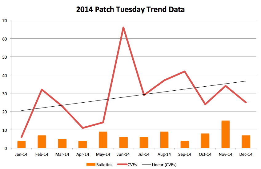 2014 Patch Tuesday data in a graph