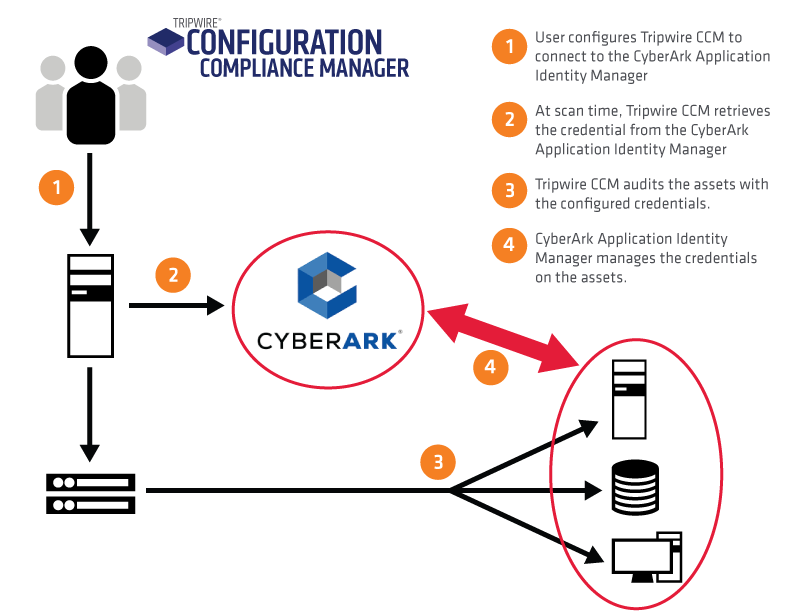 Tripwire Enterprise and CyberArk Integration Diagram