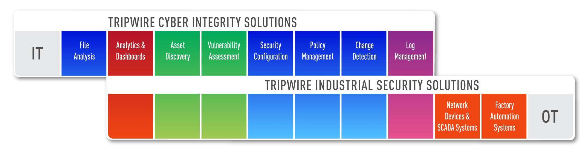 How Tripwire Spans Your IT and OT Environments